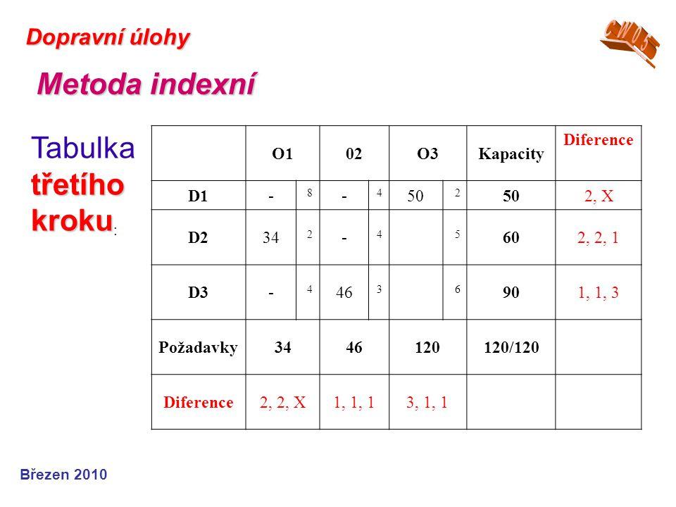Březen 2010 Dopravní úlohy Metoda indexní třetího kroku Tabulka třetího kroku : O102O3Kapacity Diference D1- 8 - 4 50 2 2, X D234 2 - 45 602, 2, 1 D3-