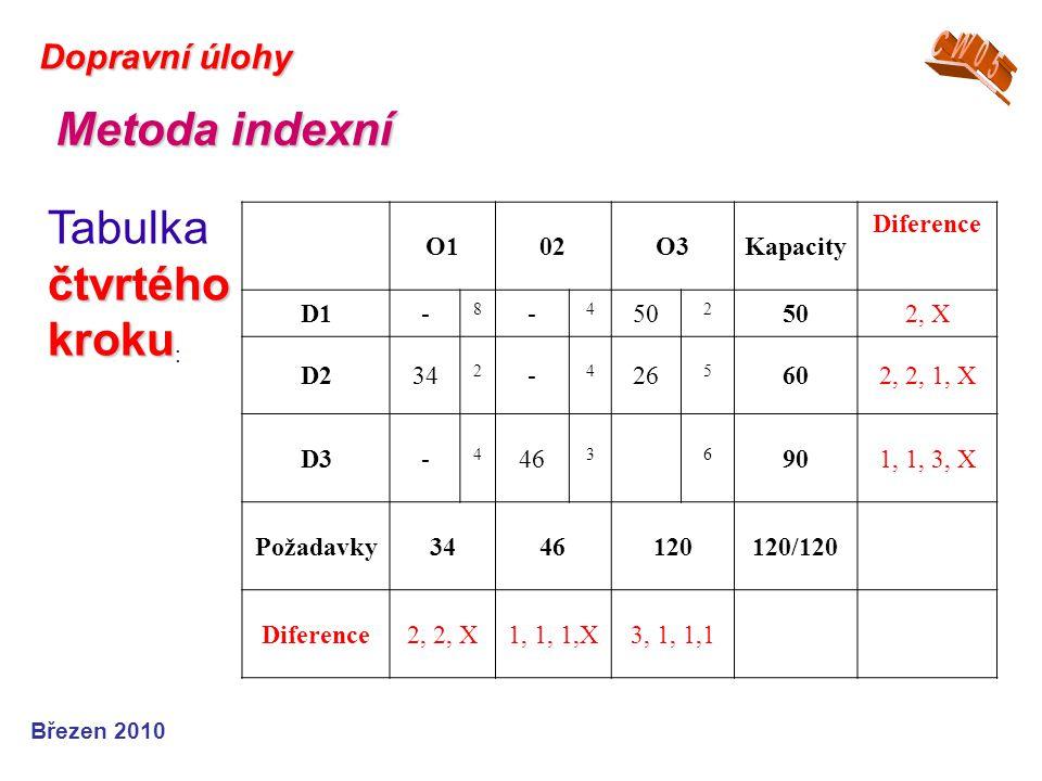 Březen 2010 Dopravní úlohy Metoda indexní čtvrtého kroku Tabulka čtvrtého kroku : O102O3Kapacity Diference D1- 8 - 4 50 2 2, X D234 2 - 4 26 5 602, 2,