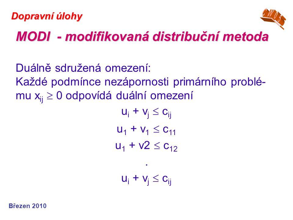 Březen 2010 Dopravní úlohy Duálně sdružená omezení: Každé podmínce nezápornosti primárního problé- mu x ij  0 odpovídá duální omezení u i + v j  c i