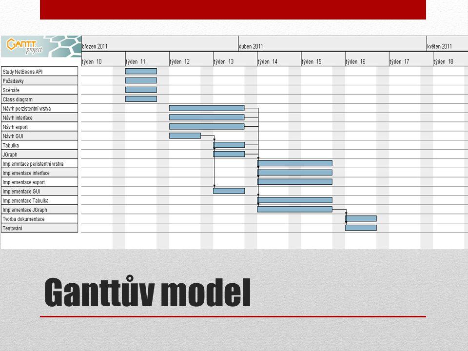 Ganttův model
