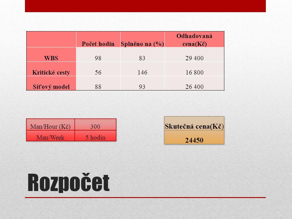 Rozpočet Počet hodinSplněno na (%) Odhadovaná cena(Kč) WBS988329 400 Kritické cesty5614616 800 Síťový model889326 400