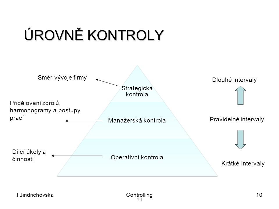 I JindrichovskaControlling10 ÚROVNĚ KONTROLY Strategická kontrola Strategická kontrola Manažerská kontrola Operativní kontrola Dlouhé intervaly Pravid