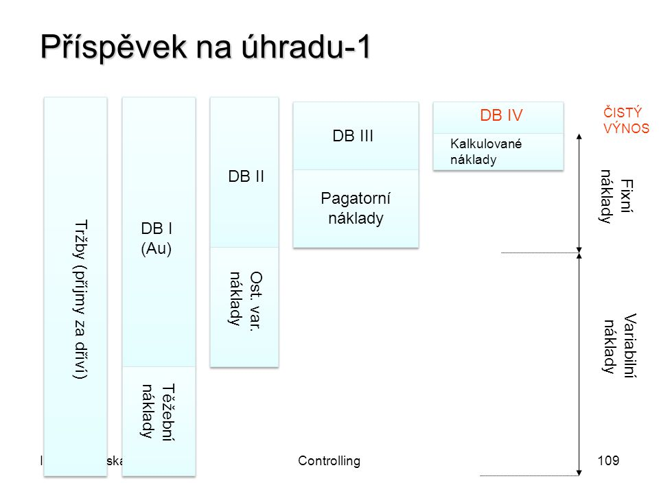 I JindrichovskaControlling109 Příspěvek na úhradu-1 Tržby (příjmy za dříví) Těžebnínáklady DB I (Au) Ost. var.náklady DB II Pagatorní náklady DB III K
