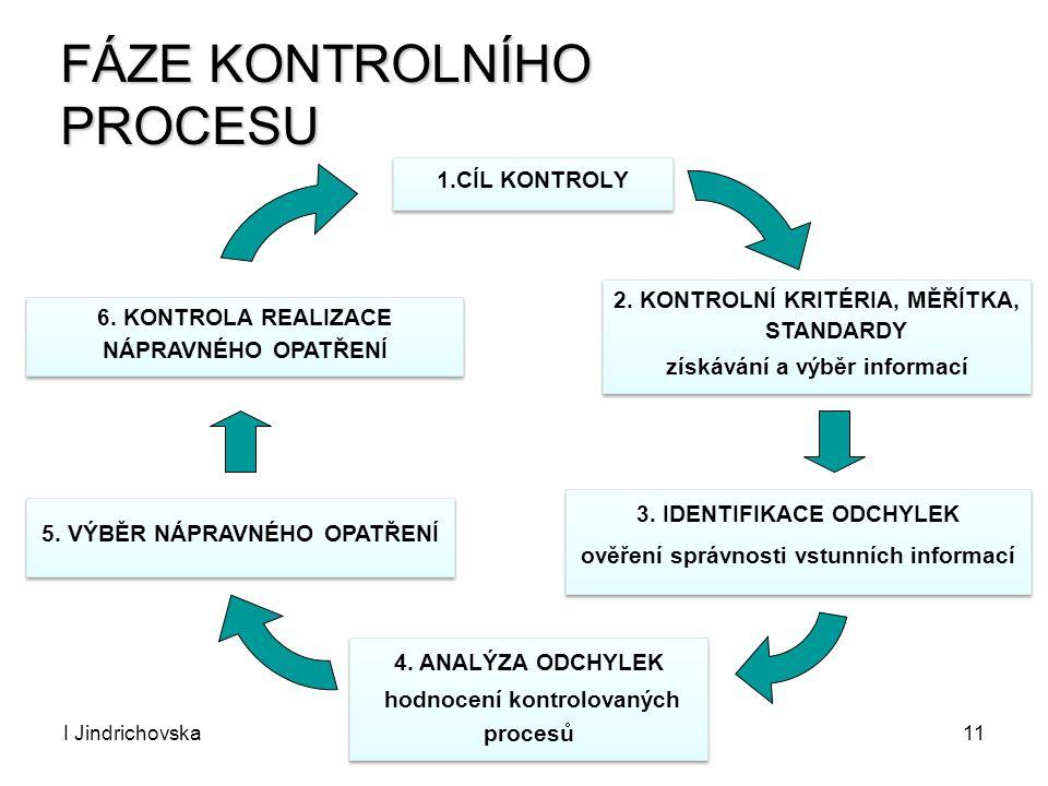 I JindrichovskaControlling11 FÁZE KONTROLNÍHO PROCESU 1.CÍL KONTROLY 2. KONTROLNÍ KRITÉRIA, MĚŘÍTKA, STANDARDY získávání a výběr informací 2. KONTROLN