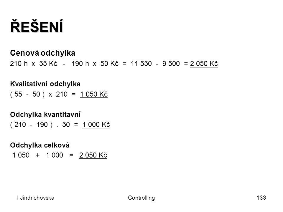 I JindrichovskaControlling133 ŘEŠENÍ Cenová odchylka 210 h x 55 Kč - 190 h x 50 Kč = 11 550 - 9 500 = 2 050 Kč Kvalitativní odchylka ( 55 - 50 ) x 210