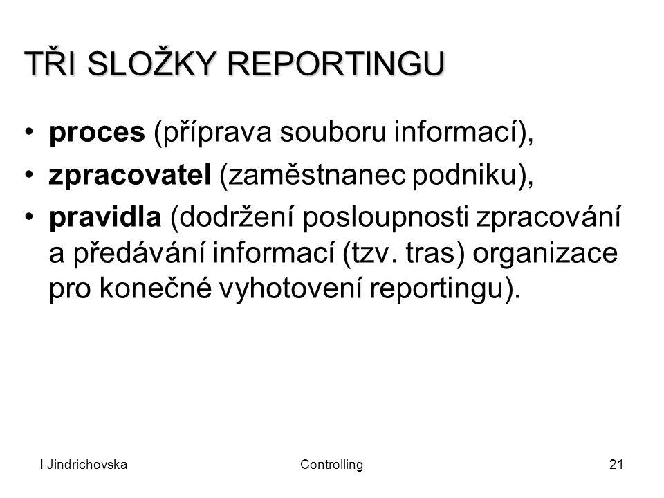 I JindrichovskaControlling21 TŘI SLOŽKY REPORTINGU proces (příprava souboru informací), zpracovatel (zaměstnanec podniku), pravidla (dodržení posloupn