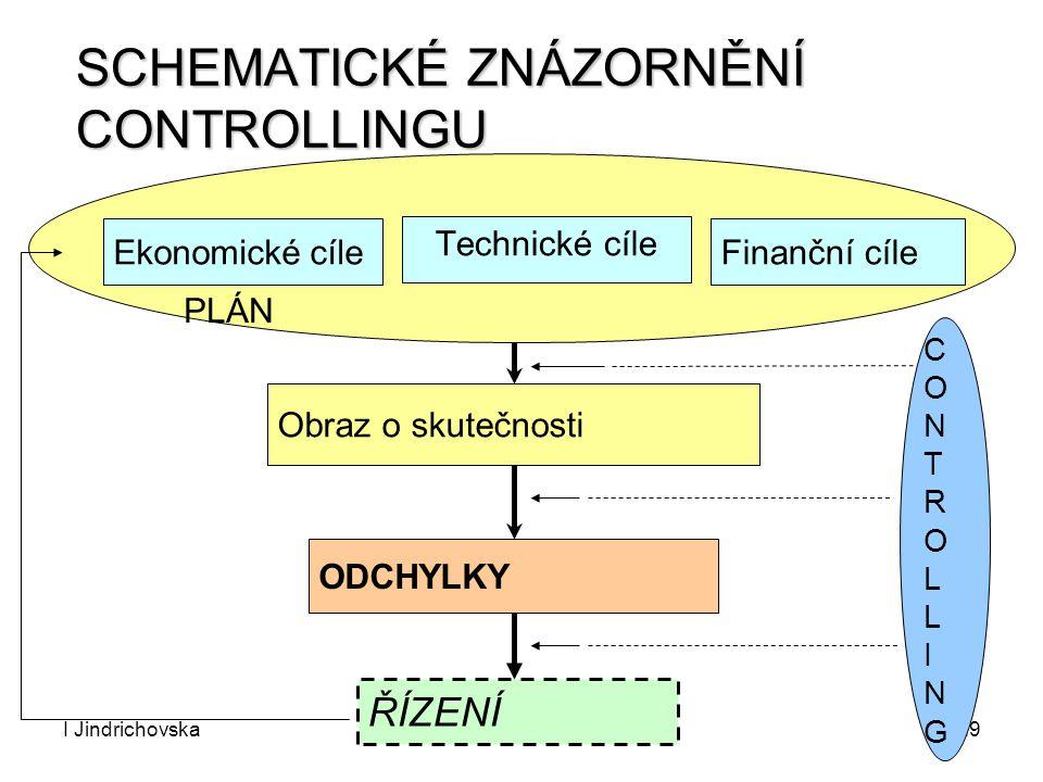 I JindrichovskaControlling29 PLÁN SCHEMATICKÉ ZNÁZORNĚNÍ CONTROLLINGU Obraz o skutečnosti Ekonomické cíle Technické cíle Finanční cíle ODCHYLKY ŘÍZENÍ