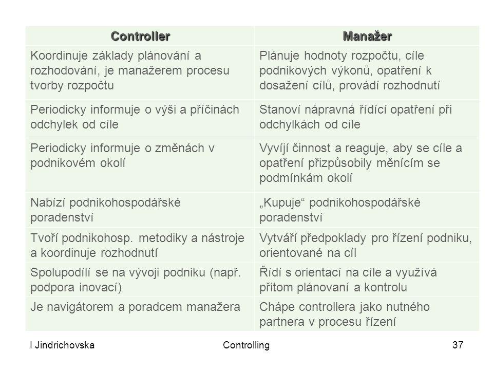 I JindrichovskaControlling37 ControllerManažer Koordinuje základy plánování a rozhodování, je manažerem procesu tvorby rozpočtu Plánuje hodnoty rozpoč