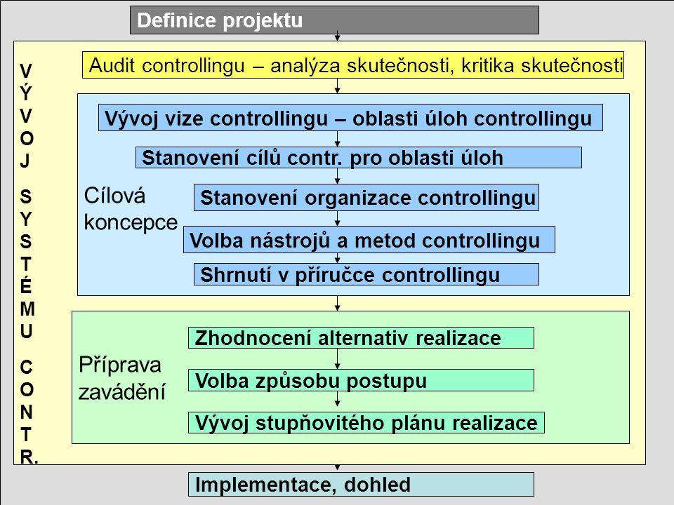 I JindrichovskaControlling41 V Ý V O J S Y S T É M U C O N T R. Příprava zavádění Cílová koncepce Definice projektu Audit controllingu – analýza skute