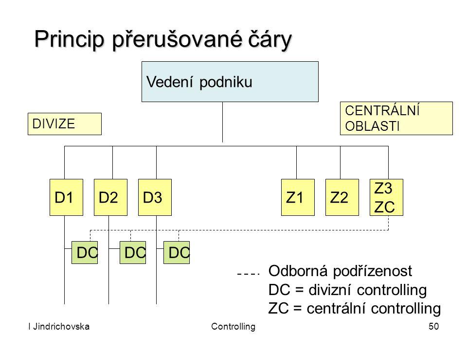 I JindrichovskaControlling50 Vedení podniku D1 DC D2D3Z1Z2 Z3 ZC DC Odborná podřízenost DC = divizní controlling ZC = centrální controlling DIVIZE CEN