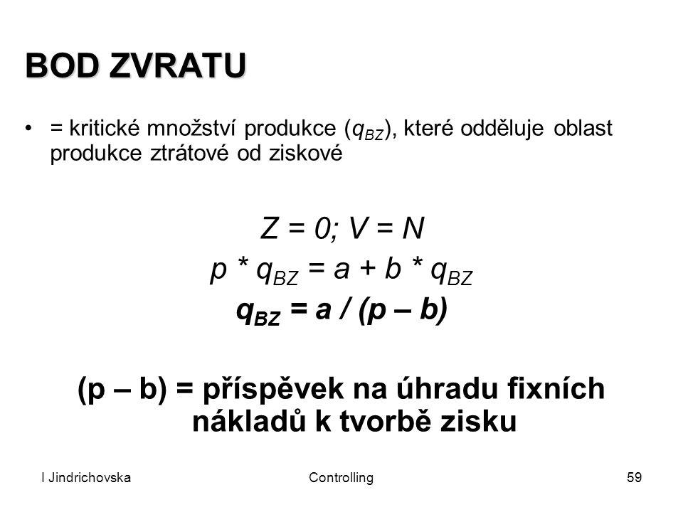I JindrichovskaControlling59 BOD ZVRATU = kritické množství produkce (q BZ ), které odděluje oblast produkce ztrátové od ziskové Z = 0; V = N p * q BZ