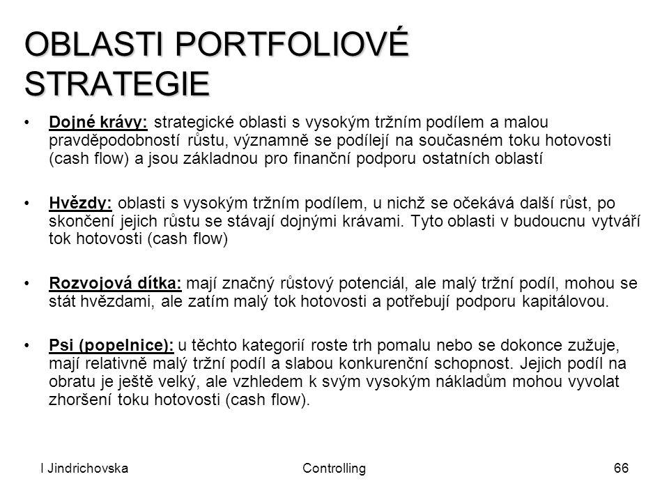 I JindrichovskaControlling66 OBLASTI PORTFOLIOVÉ STRATEGIE Dojné krávy: strategické oblasti s vysokým tržním podílem a malou pravděpodobností růstu, v