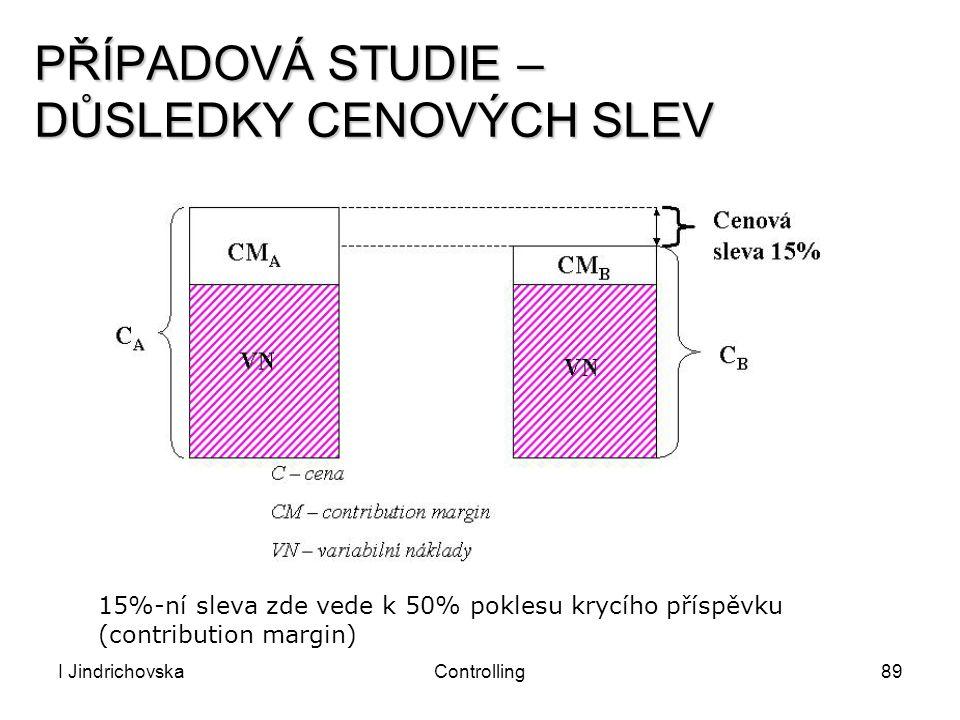 I JindrichovskaControlling89 PŘÍPADOVÁ STUDIE – DŮSLEDKY CENOVÝCH SLEV 15%-ní sleva zde vede k 50% poklesu krycího příspěvku (contribution margin)