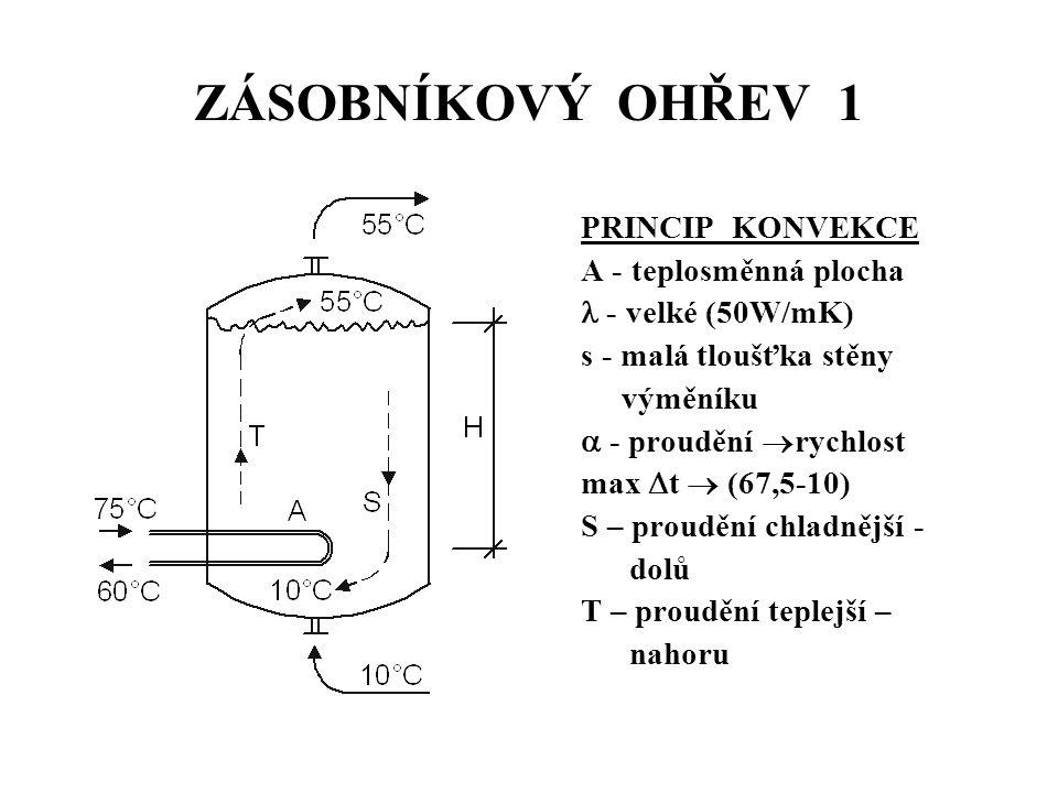 ZÁSOBNÍKOVÝ OHŘEV 1 PRINCIP KONVEKCE A - teplosměnná plocha - velké (50W/mK) s - malá tloušťka stěny výměníku  - proudění  rychlost max  t  (67,5-10) S – proudění chladnější - dolů T – proudění teplejší – nahoru
