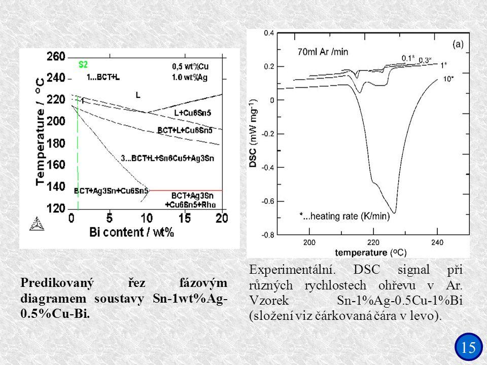 15 Predikovaný řez fázovým diagramem soustavy Sn-1wt%Ag- 0.5%Cu-Bi. Experimentální. DSC signal při různých rychlostech ohřevu v Ar. Vzorek Sn-1%Ag-0.5