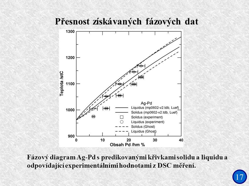 17 Fázový diagram Ag-Pd s predikovanými křivkami solidu a liquidu a odpovídající experimentálními hodnotami z DSC měření. Přesnost získávaných fázovýc