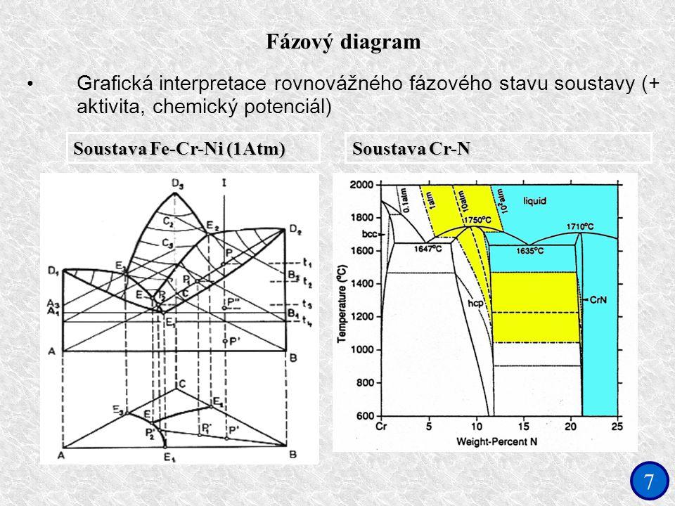 7 Fázový diagram Grafická interpretace rovnovážného fázového stavu soustavy (+ aktivita, chemický potenciál) Soustava Fe-Cr-Ni (1Atm) Soustava Cr-N