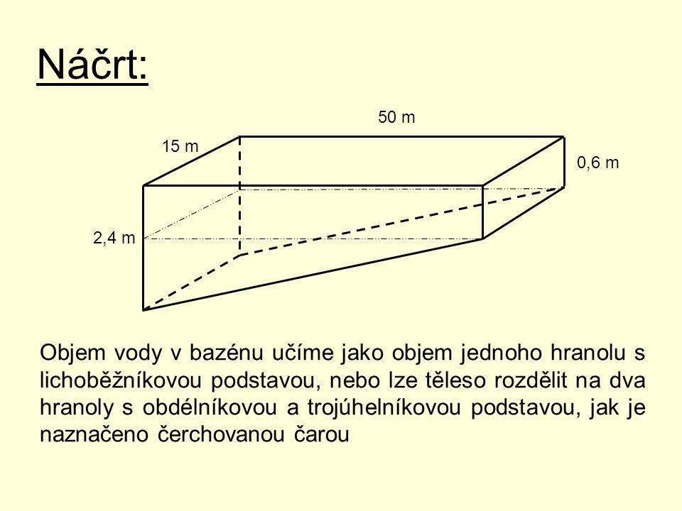 Náčrt: 50 m 15 m 0,6 m 2,4 m Objem vody v bazénu učíme jako objem jednoho hranolu s lichoběžníkovou podstavou, nebo lze těleso rozdělit na dva hranoly