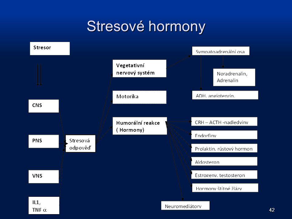 Stresové hormony 42