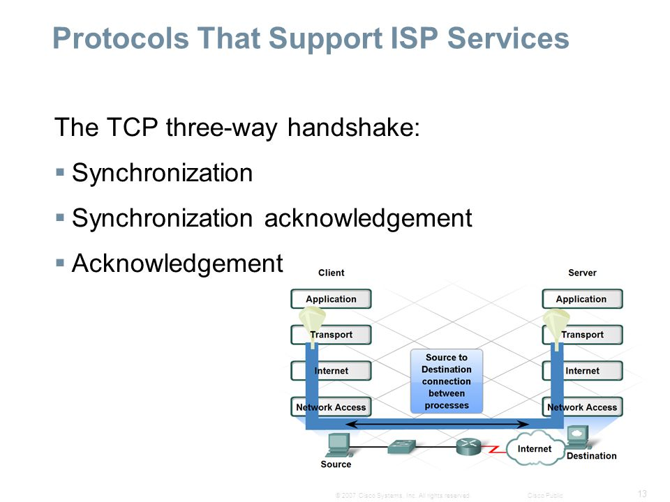 13 © 2007 Cisco Systems, Inc. All rights reserved.Cisco Public Protocols That Support ISP Services The TCP three-way handshake:  Synchronization  Sy