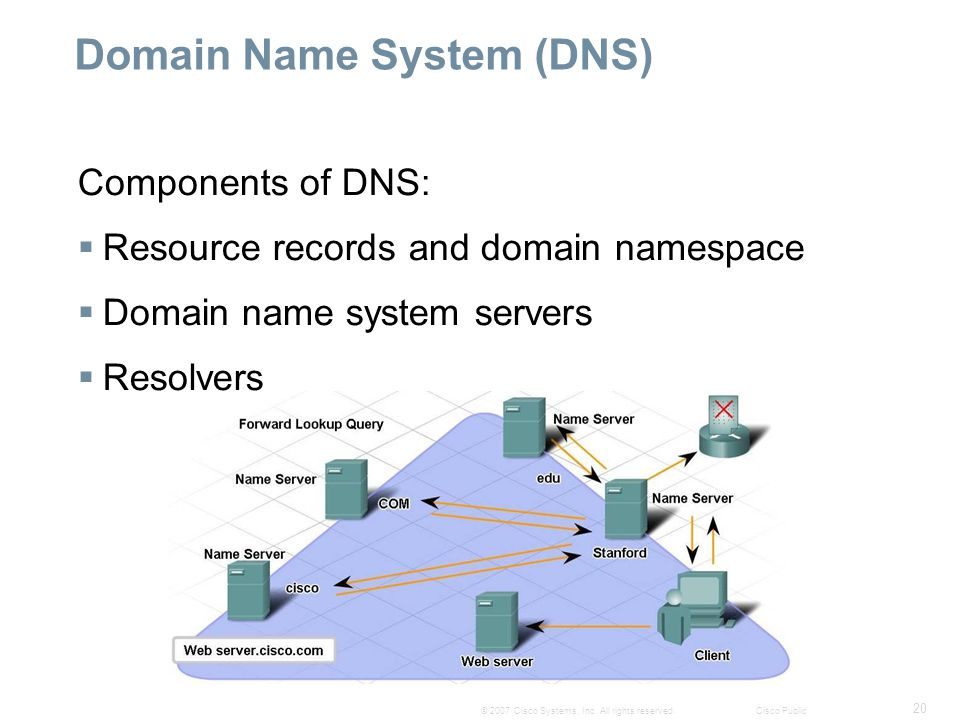 20 © 2007 Cisco Systems, Inc. All rights reserved.Cisco Public Domain Name System (DNS) Components of DNS:  Resource records and domain namespace  D