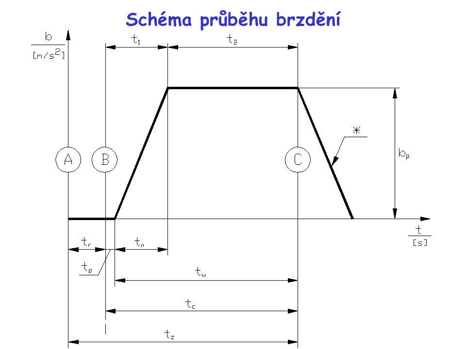 Vysvětlivky (1/2) bbrzdné zpomalení [m.s -2 ] tčas [s] Aokamžik optického vjemu nebezpečí řidičem Bokamžik, kdy se součást ovládacího ústrojí, na kterou působí ovládací síla, začne pohybovat Cokamžik ukončení pohybu vozidla (zastavení) *návrat ručičky měřícího zařízení do původní polohy t r reakční doba (nebo dráha reakční doby) řidiče.