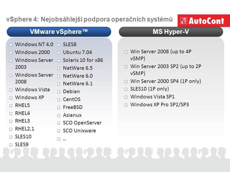 vSphere 4: Nejobsáhlejší podpora operačních systémů VMware vSphere™MS Hyper-V Win Server 2008 (up to 4P vSMP) Win Server 2003 SP2 (up to 2P vSMP) Win