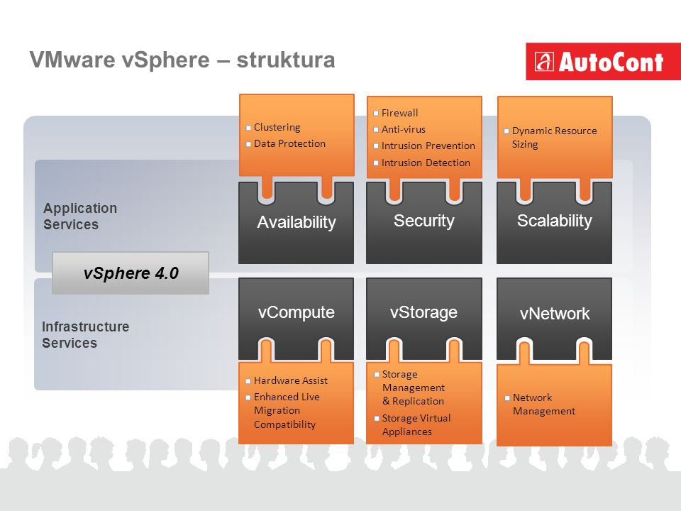 ApplicationServices InfrastructureServices VMware vSphere – struktura Scalability Dynamic Resource Sizing Network Management vSphere 4.0 Firewall Anti