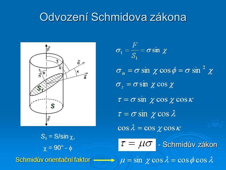 Odvození Schmidova zákona S 1 = S/sin ,  = 90° -  - Schmidův zákon Schmidův orientační faktor Schmidův orientační faktor S S1S1