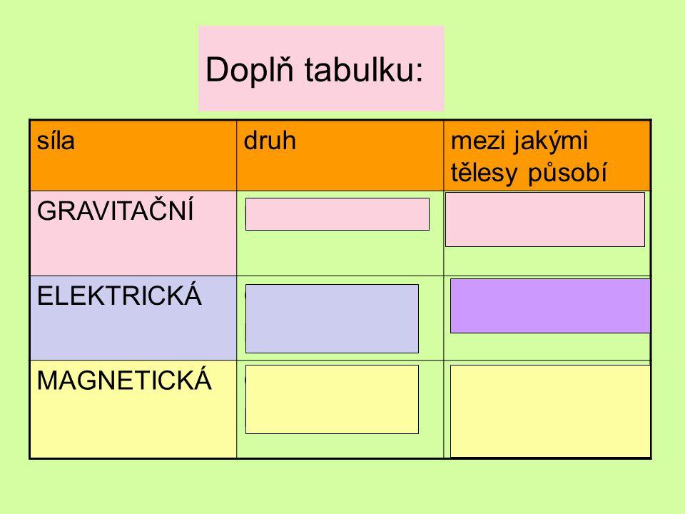 Doplň tabulku: síladruhmezi jakými tělesy působí GRAVITAČNÍpřitažlivá Mezi každými dvěma tělesy ELEKTRICKÁOdpudivá i přitažlivá Mezi zelektrovanými MA