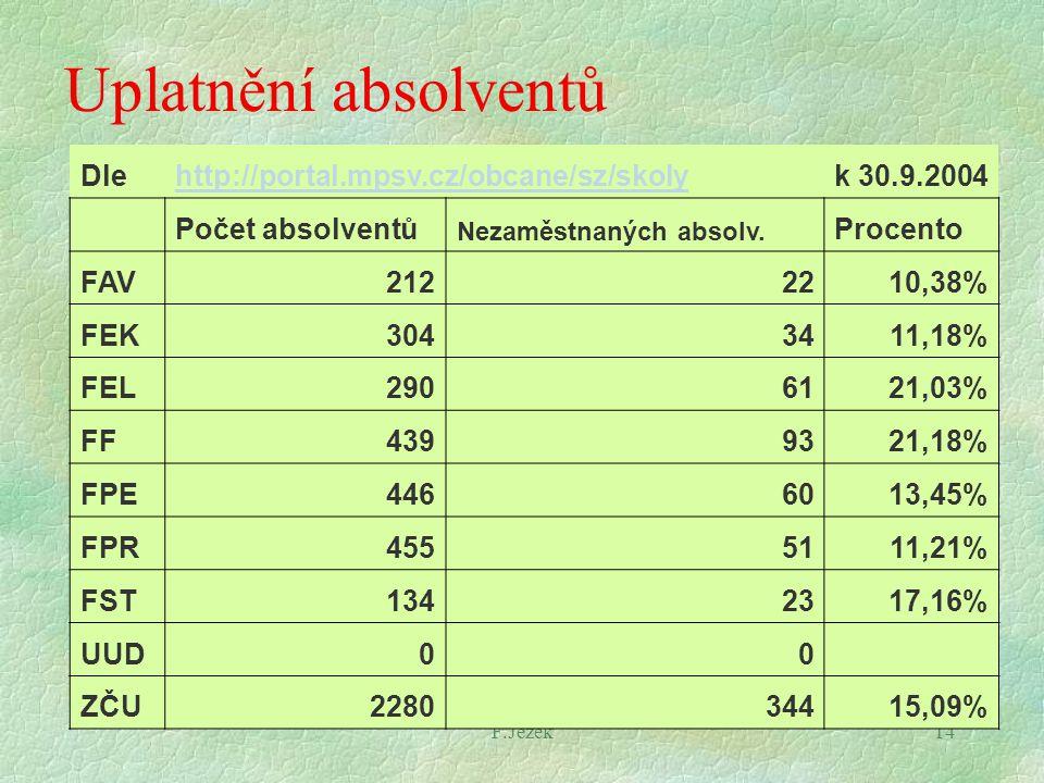 F.Ježek14 Uplatnění absolventů Dlehttp://portal.mpsv.cz/obcane/sz/skolyk 30.9.2004 Počet absolventů Nezaměstnaných absolv. Procento FAV2122210,38% FEK