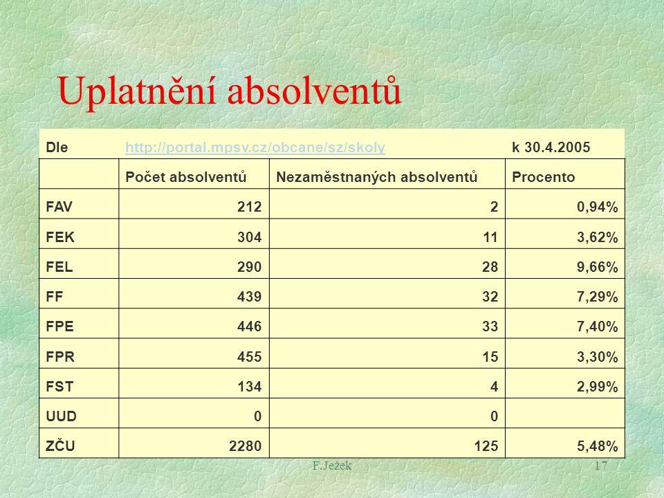 F.Ježek17 Uplatnění absolventů Dlehttp://portal.mpsv.cz/obcane/sz/skolyk 30.4.2005 Počet absolventůNezaměstnaných absolventůProcento FAV21220,94% FEK3
