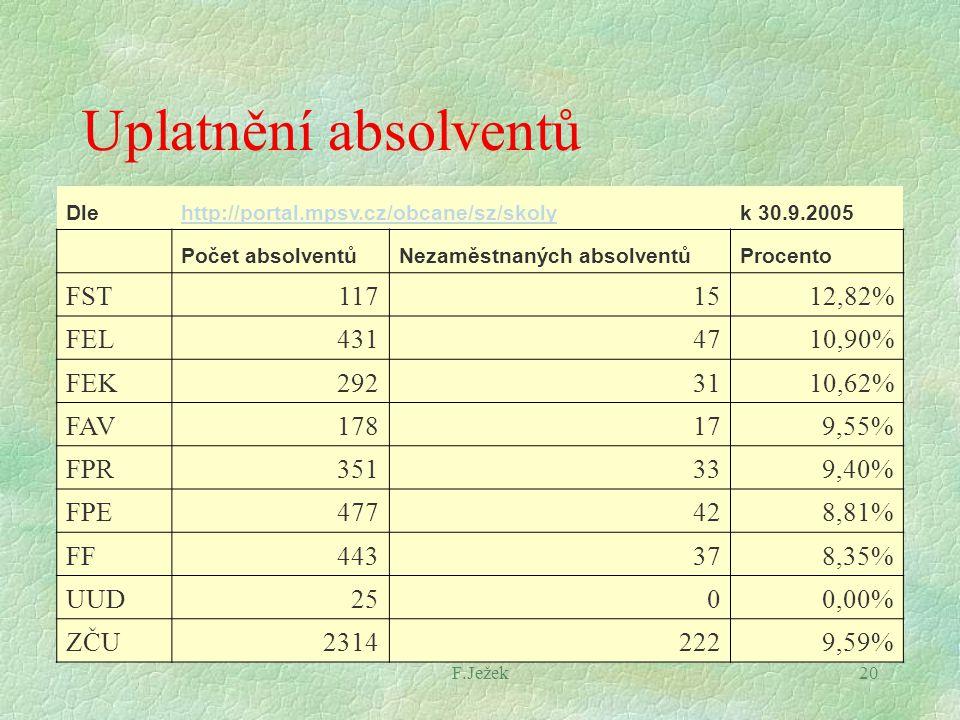 F.Ježek20 Uplatnění absolventů Dlehttp://portal.mpsv.cz/obcane/sz/skolyk 30.9.2005 Počet absolventůNezaměstnaných absolventůProcento FST1171512,82% FE