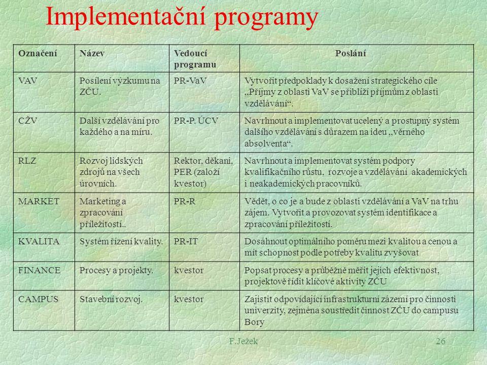 F.Ježek26 Implementační programy OznačeníNázevVedoucí programu Poslání VAVPosílení výzkumu na ZČU. PR-VaVVytvořit předpoklady k dosažení strategického