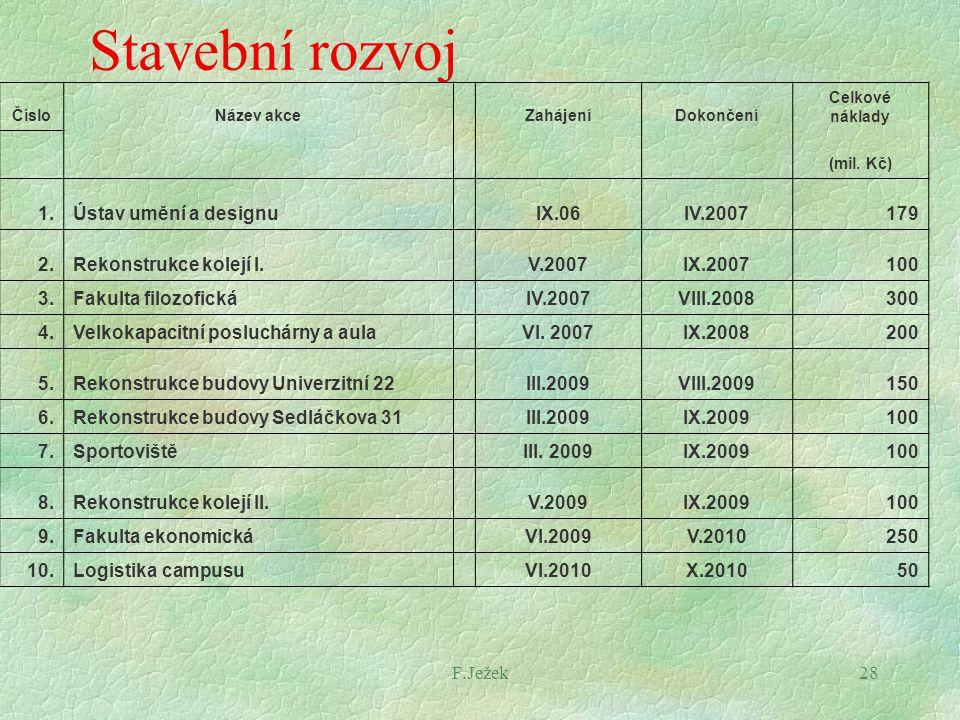 F.Ježek28 Stavební rozvoj ČísloNázev akceZahájeníDokončení Celkové náklady (mil. Kč) 1.Ústav umění a designuIX.06IV.2007179 2.Rekonstrukce kolejí I.V.