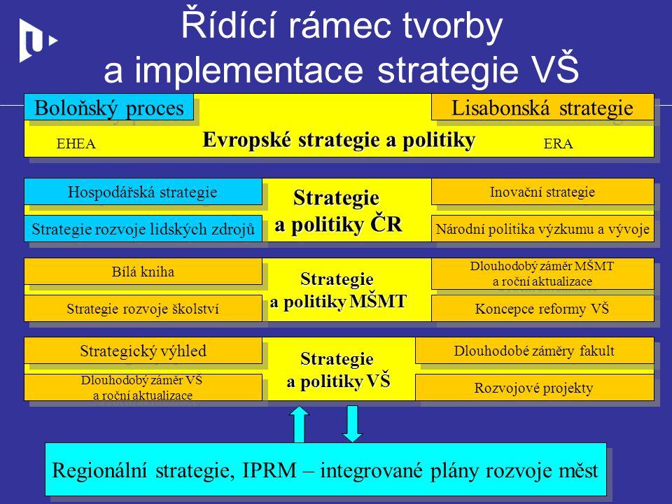 Řídící rámec tvorby a implementace strategie VŠ Regionální strategie, IPRM – integrované plány rozvoje měst Evropské strategie a politiky Boloňský pro