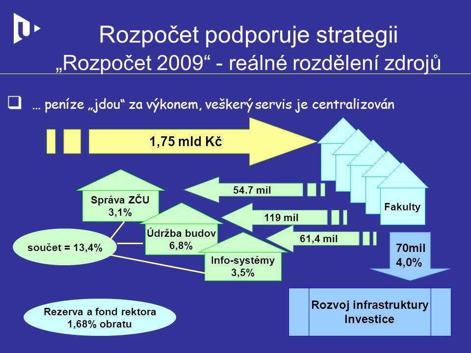 """Rozpočet podporuje strategii """"Rozpočet 2009"""" - reálné rozdělení zdrojů  … peníze """"jdou"""" za výkonem, veškerý servis je centralizován 1,75 mld Kč Fakul"""