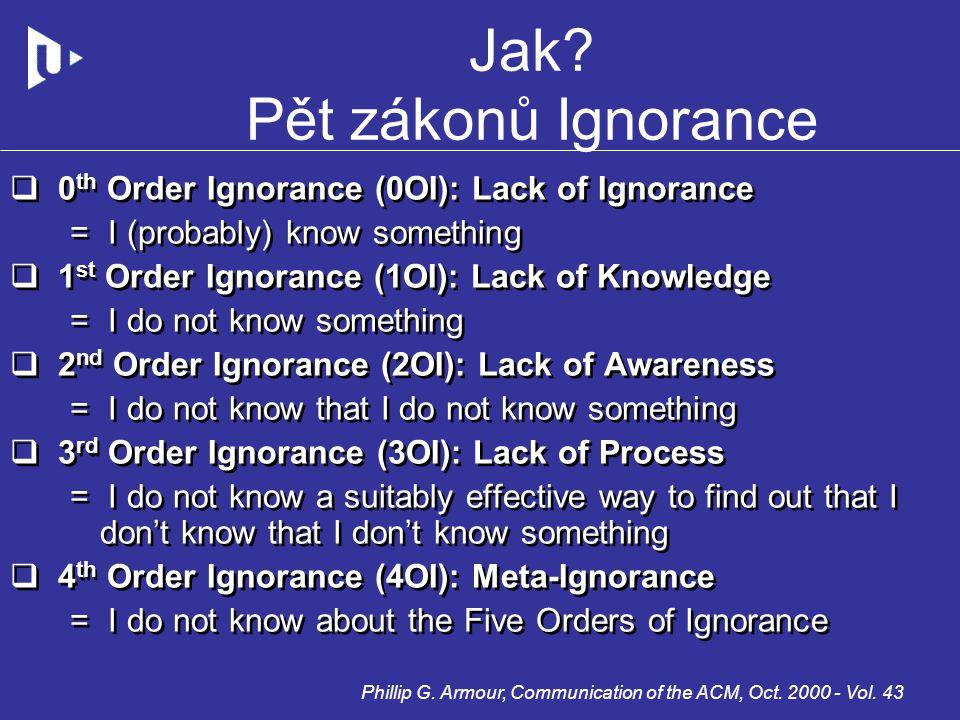 Jak? Pět zákonů Ignorance  0 th Order Ignorance (0OI): Lack of Ignorance = I (probably) know something  1 st Order Ignorance (1OI): Lack of Knowledg