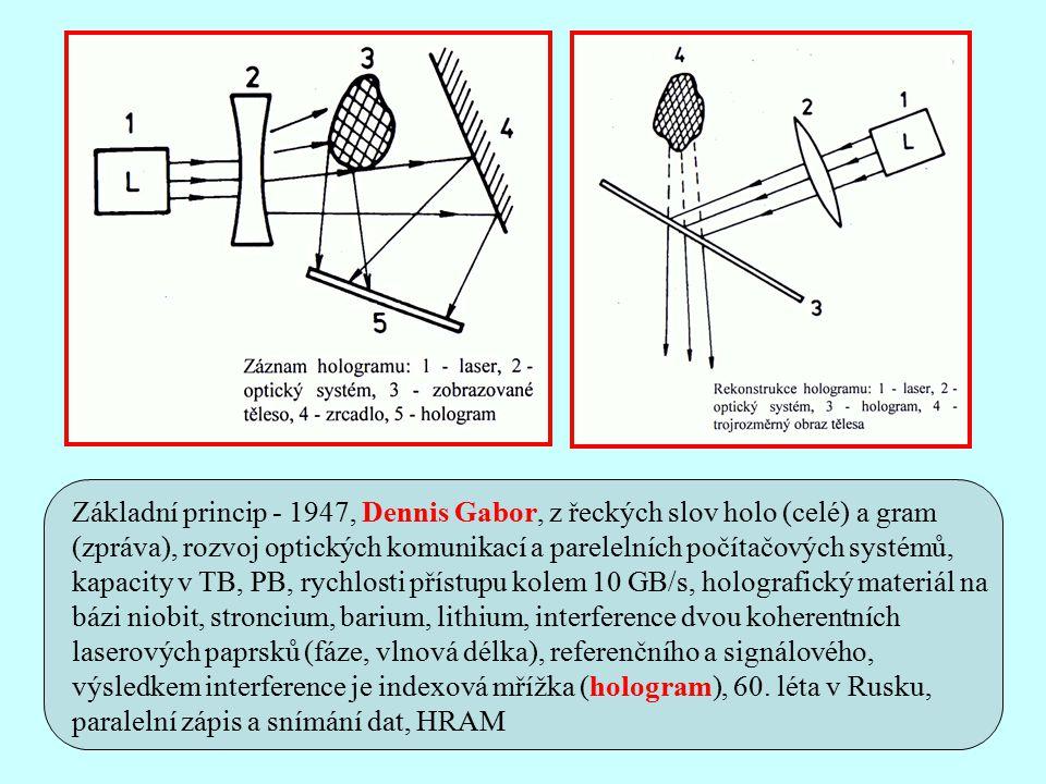 Základní princip - 1947, Dennis Gabor, z řeckých slov holo (celé) a gram (zpráva), rozvoj optických komunikací a parelelních počítačových systémů, kapacity v TB, PB, rychlosti přístupu kolem 10 GB/s, holografický materiál na bázi niobit, stroncium, barium, lithium, interference dvou koherentních laserových paprsků (fáze, vlnová délka), referenčního a signálového, výsledkem interference je indexová mřížka (hologram), 60.