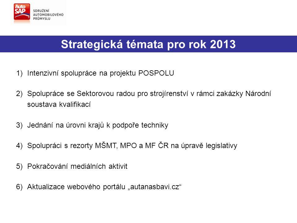 Strategická témata pro rok 2013 1)Intenzivní spolupráce na projektu POSPOLU 2)Spolupráce se Sektorovou radou pro strojírenství v rámci zakázky Národní