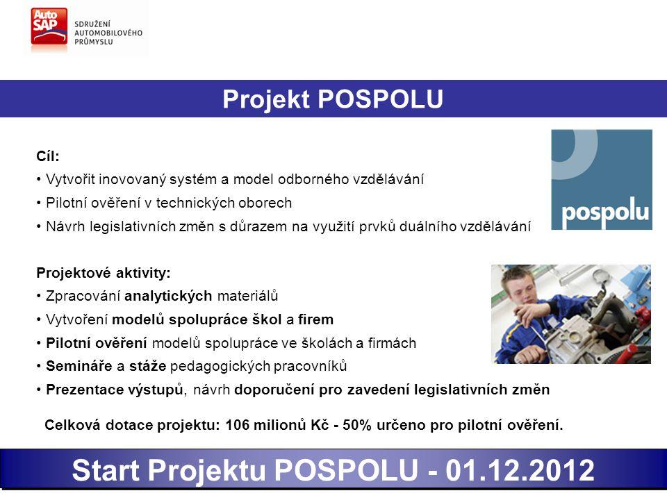 Projekt POSPOLU - postup prací 1)Start projektu POSPOLU01.12.2012 2)Ustanovení pracovních týmů12/2012-01/2013 3)Výběr skupin oborů pro pilotáž, návrh obecných modelů spolupráce 02/2013 4)Vypracování konceptu výběrového řízení pro pilotní ověření03/2013 5)Tvorba zadávací dokumentace pro VŘ - forma šablon03-04/2013 6) Práce na aplikovaných modelech pro pilotní ověření03-05/2013 7)Vyhlášení VŘ pro pilotní ověření04/2013 8)Zahájení aktivity vzdělávání pedagogů05/2013 9)Vyhodnocení nabídek VŘ pro pilotní ověření06/2013 10)Zahájení pilotního ověření na 25ti škol a firem09/2013
