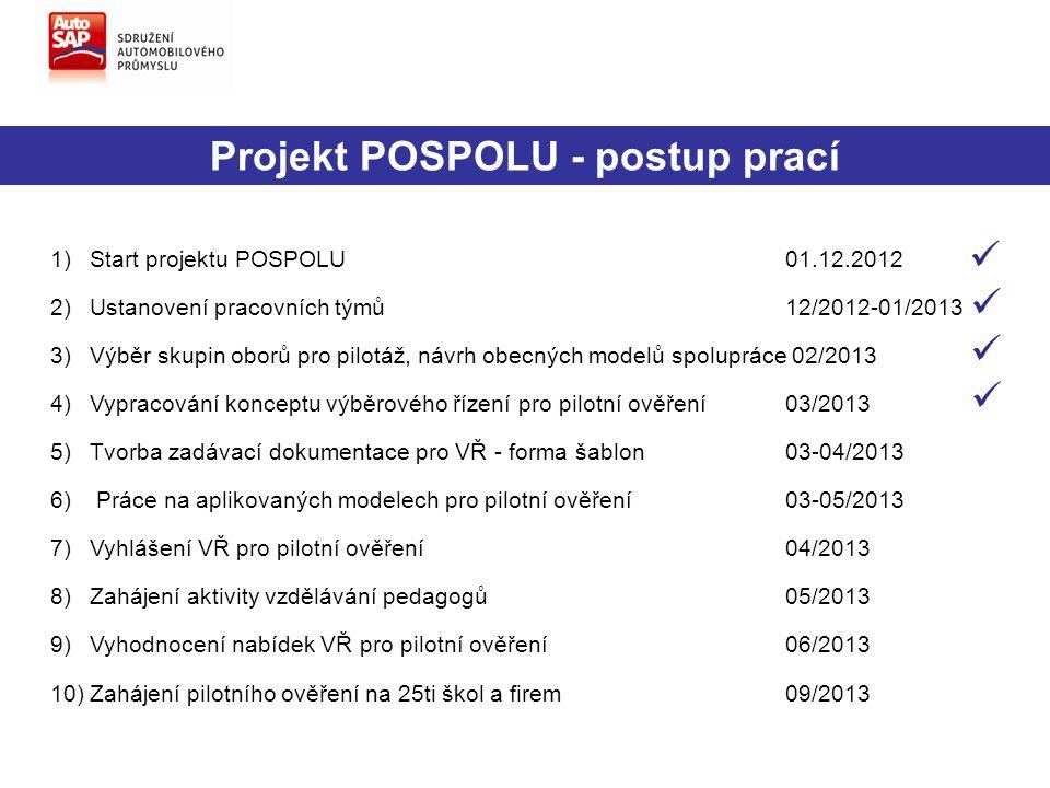 Projekt POSPOLU - postup prací 1)Start projektu POSPOLU01.12.2012 2)Ustanovení pracovních týmů12/2012-01/2013 3)Výběr skupin oborů pro pilotáž, návrh