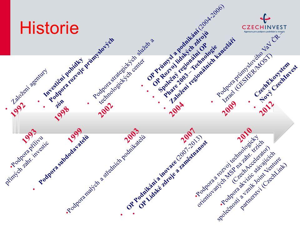 Založení agentury 1992 1993 Podpora přílivu přímých zahr.