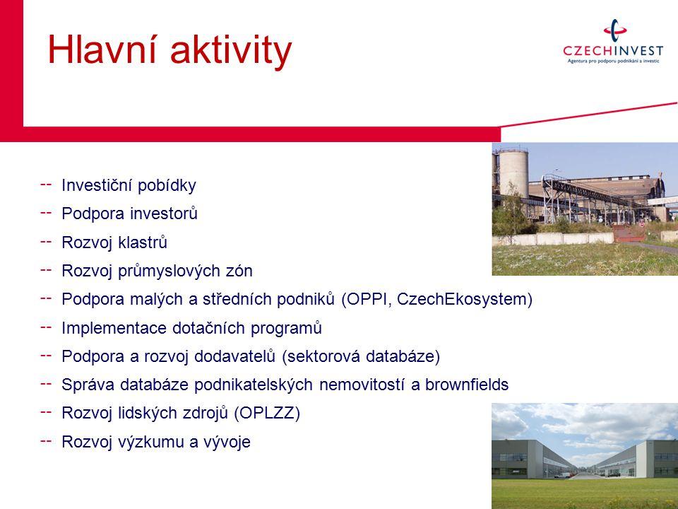 Hlavní aktivity ╌ Investiční pobídky ╌ Podpora investorů ╌ Rozvoj klastrů ╌ Rozvoj průmyslových zón ╌ Podpora malých a středních podniků (OPPI, CzechEkosystem) ╌ Implementace dotačních programů ╌ Podpora a rozvoj dodavatelů (sektorová databáze) ╌ Správa databáze podnikatelských nemovitostí a brownfields ╌ Rozvoj lidských zdrojů (OPLZZ) ╌ Rozvoj výzkumu a vývoje