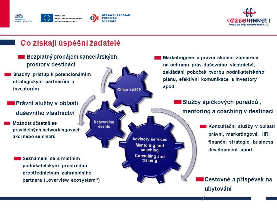 CzechInvest Agentura pro podporu podnikání a investic Zapojení do mezinárodních klastrových projektů a iniciativ -- Agentura CzechInvest se dlouhodobě zasazuje o rozvoj klastrů v České republice.