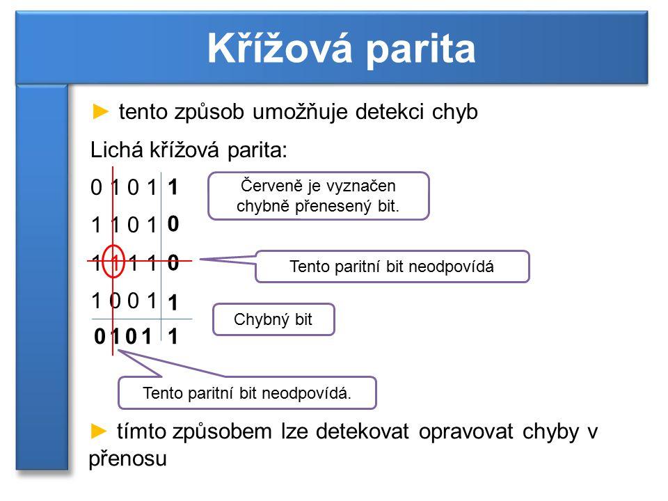 ► tento způsob umožňuje detekci chyb Lichá křížová parita: 0 1 1 1 0 1 1 1 1 0 0 1 Křížová parita 1 0 0 1 Tento paritní bit neodpovídá 0110 Červeně je