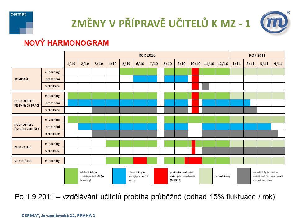 ZMĚNY V PŘÍPRAVĚ UČITELŮ K MZ - 1 CERMAT, Jeruzalémská 12, PRAHA 1 NOVÝ HARMONOGRAM Po 1.9.2011 – vzdělávání učitelů probíhá průběžně (odhad 15% fluktuace / rok)