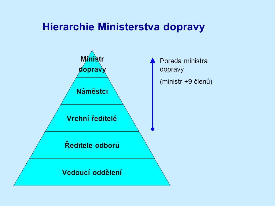 Hierarchie Ministerstva dopravy Ministr dopravy Náměstci Vrchní ředitelé Ředitele odborů Vedoucí oddělení Porada ministra dopravy (ministr +9 členů)