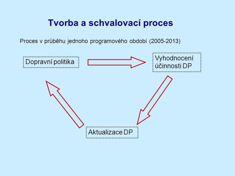 Tvorba a schvalovací proces Dopravní politika Vyhodnocení účinnosti DP Aktualizace DP Proces v průběhu jednoho programového období (2005-2013)