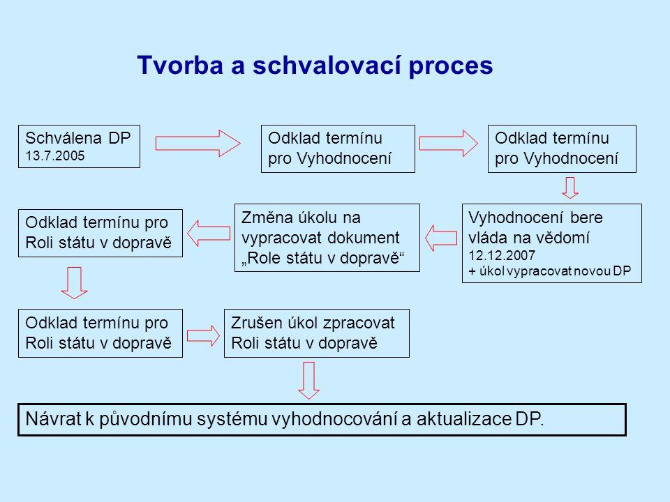 Tvorba a schvalovací proces Schválena DP 13.7.2005 Odklad termínu pro Vyhodnocení Vyhodnocení bere vláda na vědomí 12.12.2007 + úkol vypracovat novou